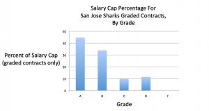 Percentage of the salary cap of each grade for the veteran contracts of the San Jose Sharks