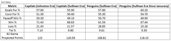 Sullivan VS Caps