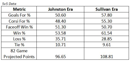 Sullivan VS Johnston Fixed