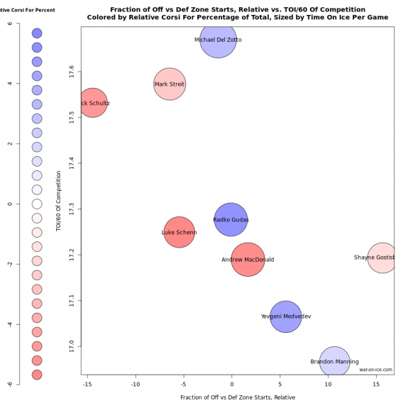 Rob Vollman usage chart by war-on-ice.com