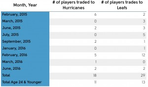 Players Traded
