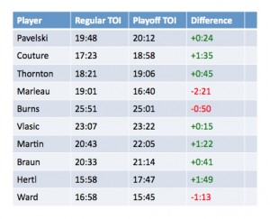 The time on ice, measured in minutes, during the regular season and playoffs for key San Jose Sharks players