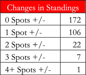Change in Standings