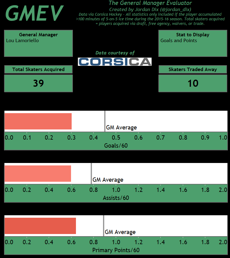 Lou Lamoriello has struggled in adding production to his teams. (Courtesy of GMEV)