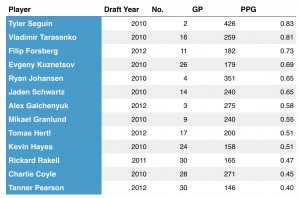 Top point producers for first-round players drafted in 2010, 2011 and 2012.