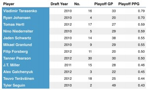 Top point-producering players drafted in 2010, 2011 and 2012, for the post-season.