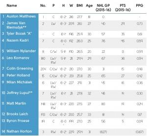 Chart Leafs' Forwards