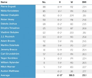 Chart: Leafs' prospects