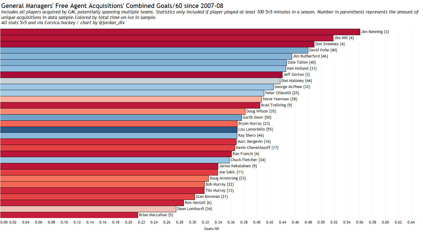 Combined goals/60 of free agent acquisitions since the 2007-08 season.