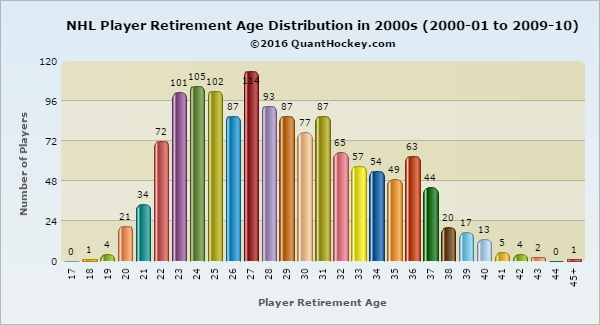 http://www.quanthockey.com/Distributions/RetireeAgeDistribution.php