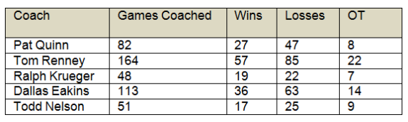 Oilers Coaching Win/Loss Record between 2009 and 2015. Photo by Jim Parsons (The Hockey Writers)