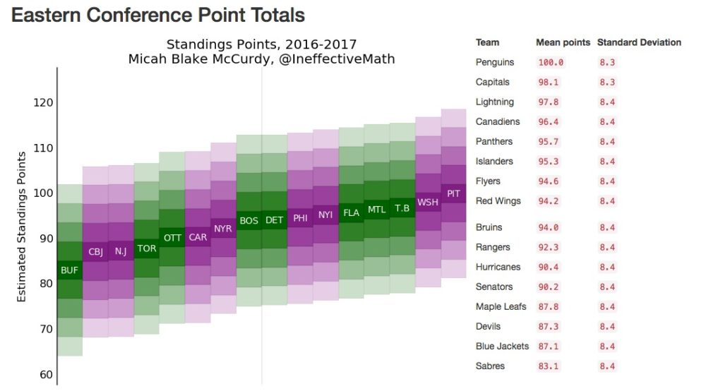hockeyvizpredictions