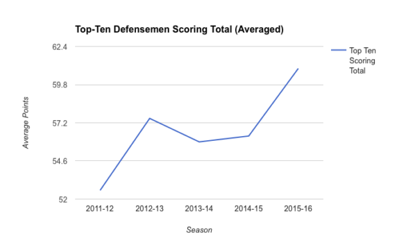 Average Production from Top-Ten D Over Past Five Seasons