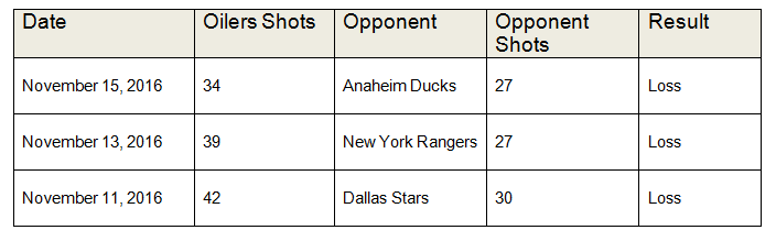 Oilers Shot Differential Chart Last 3 Games vs opponents. Photo By Jim Parsons at the Hockeywriters.