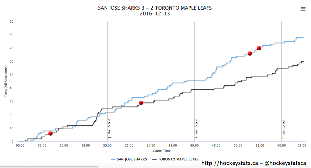 Shot Chart via Hockeystats.ca