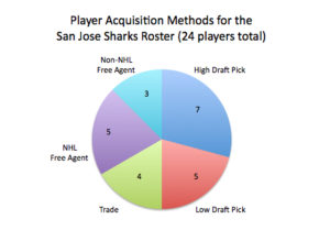 Acquisition type by San Jose Sharks, as of Dec 2016