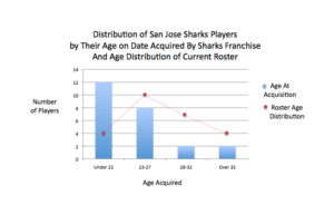 Age of Acquisition for San Jose Sharks players Dec 2016