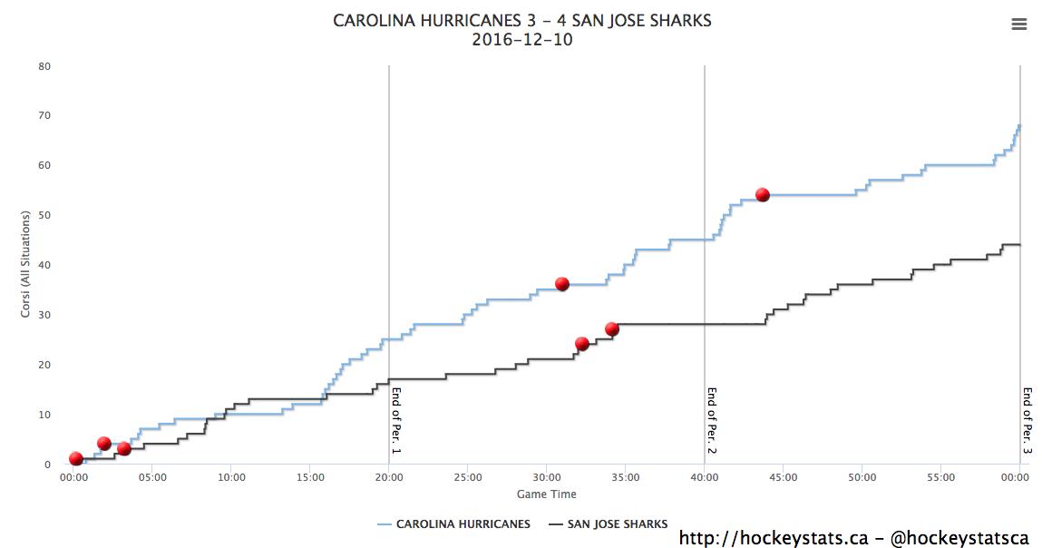 Corsi Chart via Hockeystats.ca