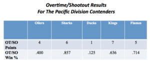 Overtime/Shootout Results for the Pacific Division Contenders