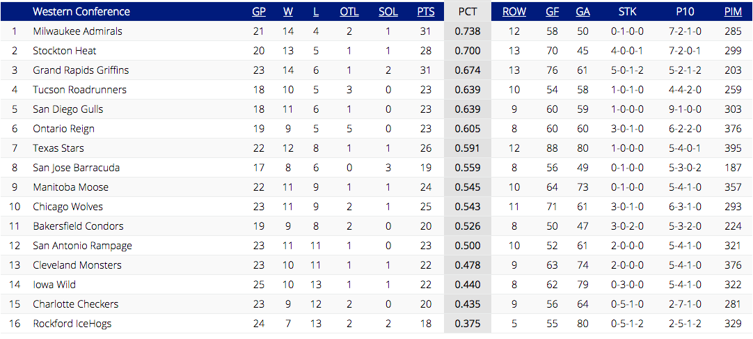 AHL Standings as of December 9, 2016 (via TheAHL.com)