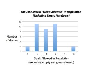 San Jose goalies have given up 4 or more goals just twice all season