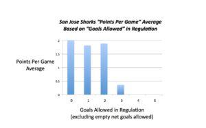 The average points per game San Jose gets is very high when allowing two or fewer goals, but takes a tumble once it gets to 3 or more