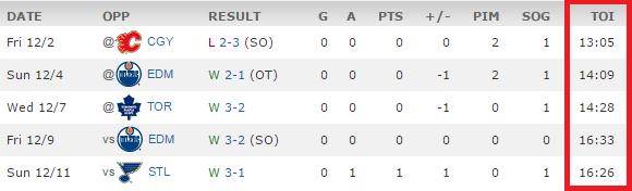 Nate Prosser time on ice (via ESPN.com)