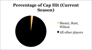 Stats from The Hockey Writers
