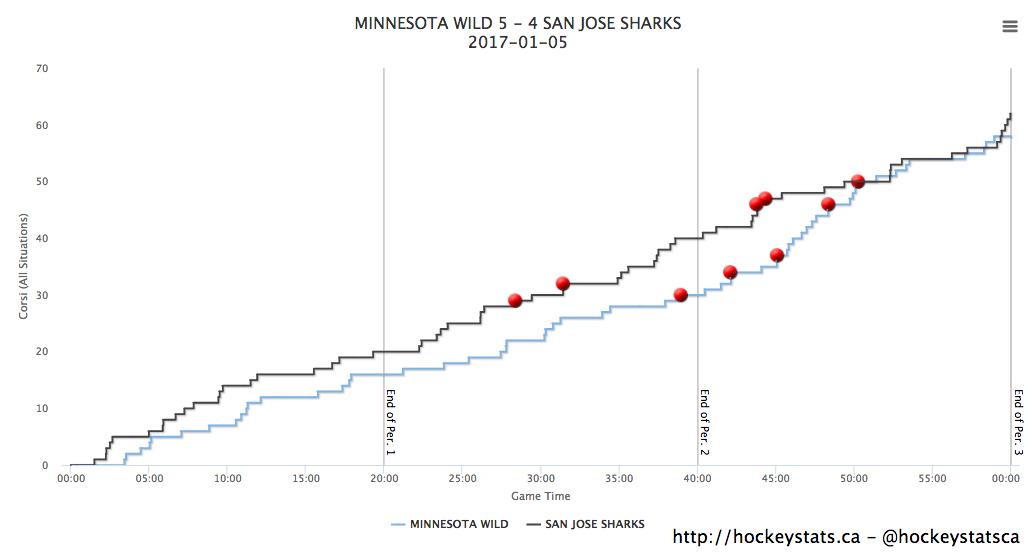Shot Attempt Chart via HockeyStats.ca