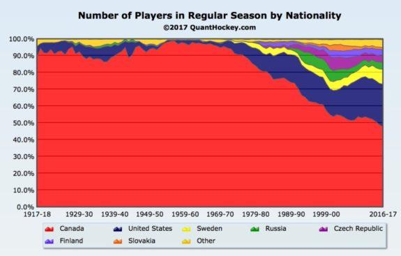 New Media Driving Hockey's Growth