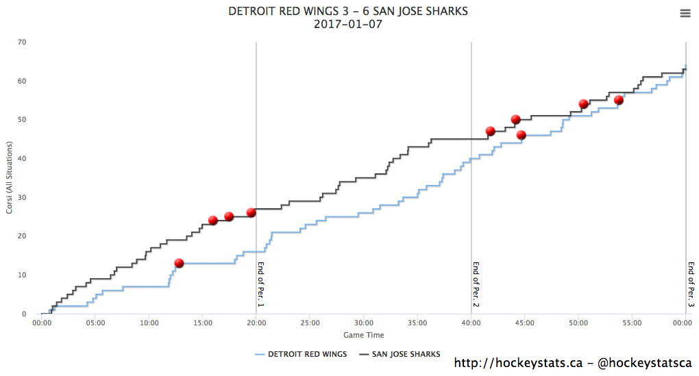 Shot Chart via Hockeystats.ca