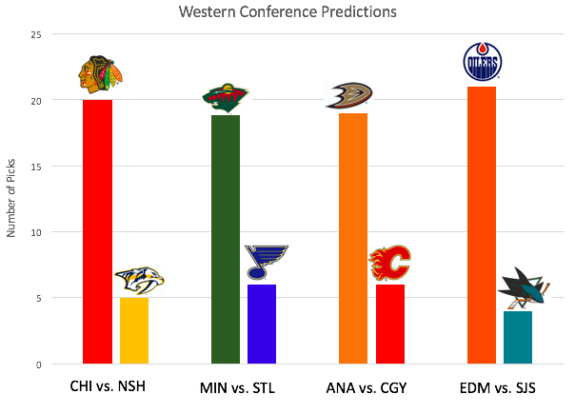 western conference playoff predictions
