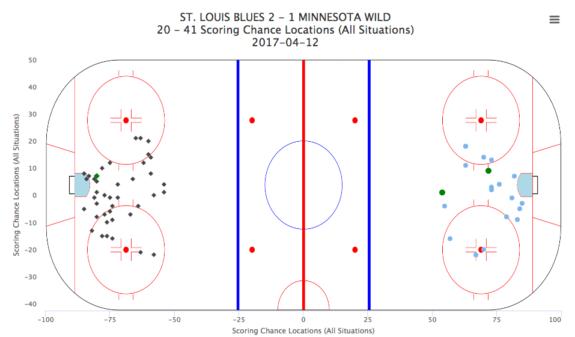 Minnesota Wild Game 1
