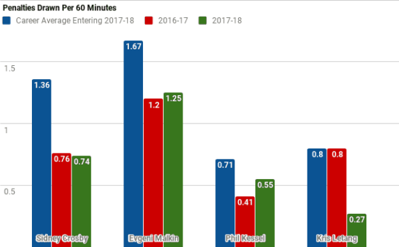 Penalties Drawn per 60 minutes