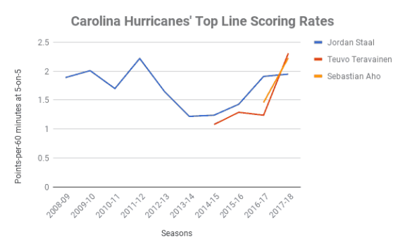Hurricanes' Top Line Scoring Trends
