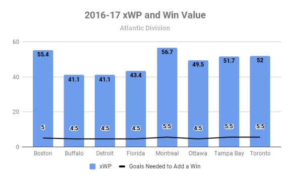2016-17 Atlantic Division xWP and wV