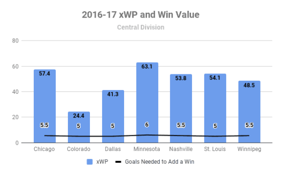 2016-17 Central Division xWP and wV