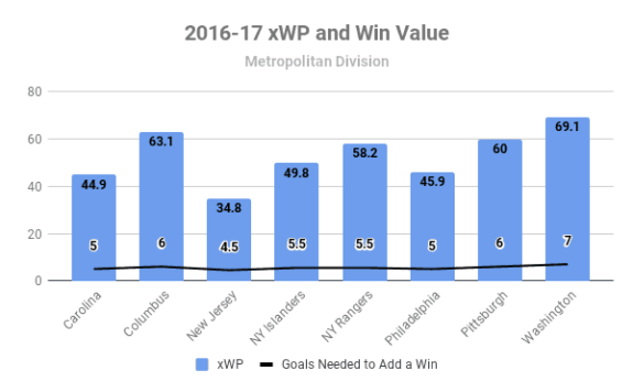 2016-17 Metro Division xWP and wV
