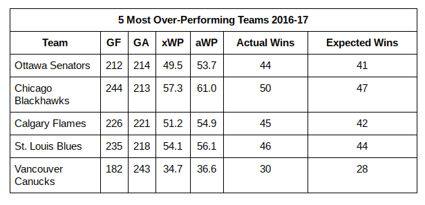 Top 5 Over-Performing Teams
