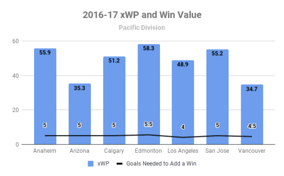 2016-17 Pacific Division xWP and wV