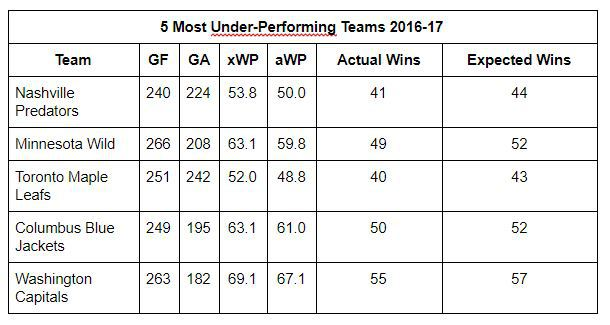 Top 5 Under-Performing Teams of 2016-17