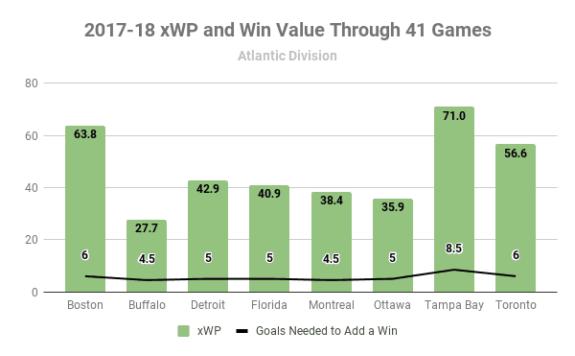 2017-18 Atlantic Division xWP and wV