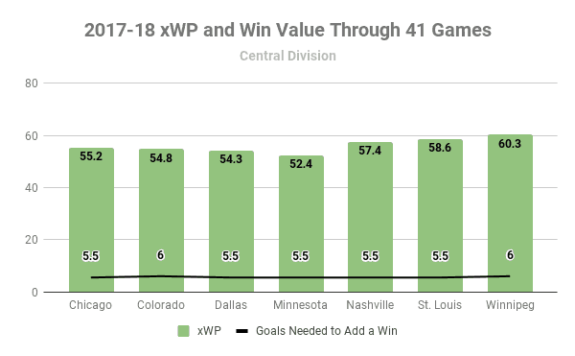 2017-18 Central Division xWP and wV