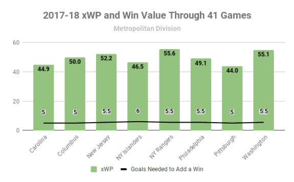 2017-18 Metro Division xWP and wV