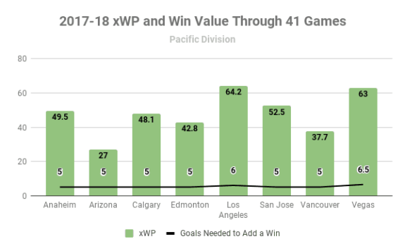 2017-18 Pacific Division xWP and wV