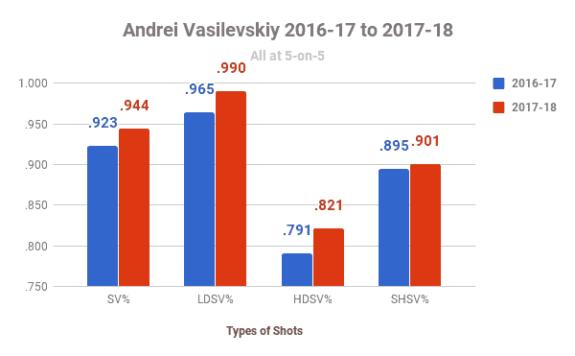 Andrei Vasilevskiy Stat Trends