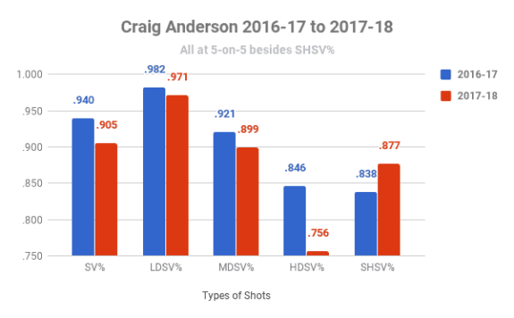 Craig Anderson's Stat Trends