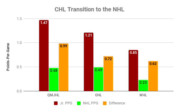 CHL Scoring Transition