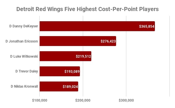Detroit Red Wings, Highest Cost-Per-Point