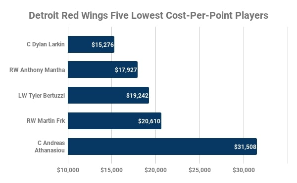 Detroit Red Wings, Lowest Cost-Per-Point